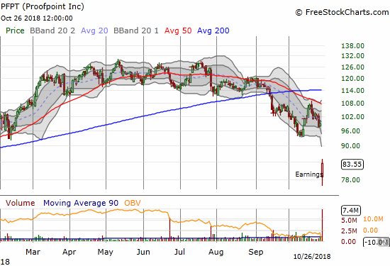 Proofpoint, Inc. (PFPT) suffered a 15.6% post-earnings loss but managed to close at its intraday high (just under the December, 2017 low).