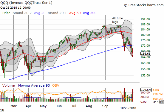 The Invesco QQQ Trust (QQQ) lost 2.6% but at one point almost closed its entire gap down.
