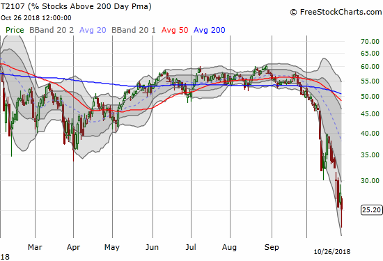 AT200 (T2107) highlights just how much worse this oversold period is than the previous one. Stocks have not broken down so thoroughly since early 2016.