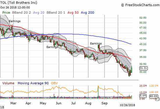 Toll Brothers (TOL) made a solid break for its downtrending 20DMA.