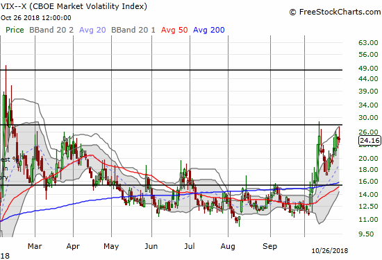 Despite all the churn on the day, the volatility index, the VIX, still managed to close flat. Its intraday high came up just short of the intraday high of the previous oversold period.