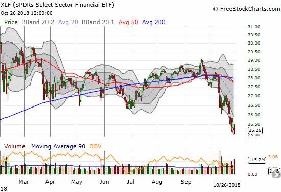 The Financial Select Sector SPDR ETF (XLF) lost 1.4% to close right around its 13-month low.