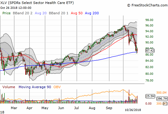 The Health Care Select Sector SPDR ETF (XLV) lost 1.1% but survived a second straight test of 200DMA support.