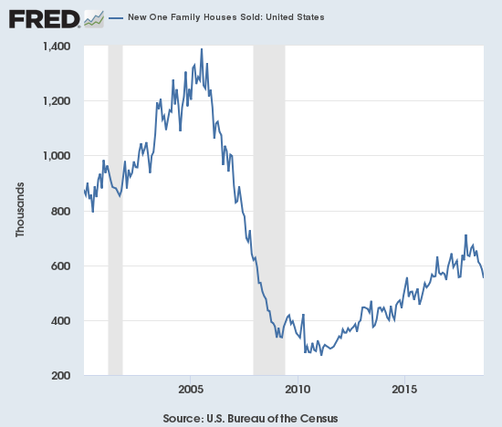 There goes the uptrend. September new home sales sliced right through the post-recession uptrend that has long supported the bullish thesis for new home sales.
