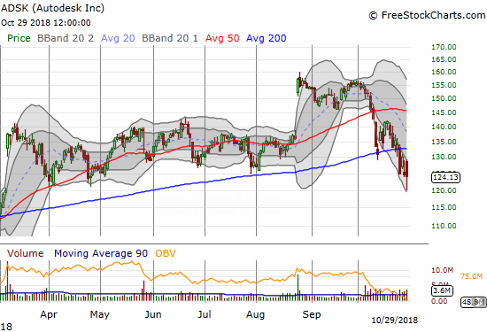 Autodesk (ADSK) climbed back from its intraday low to barely hold support from the March, April, and July lows and prevent a definitive confirmation of a 200DMA breakdown.