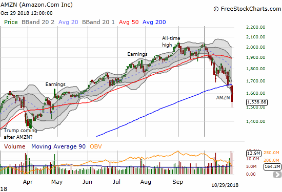 Amazon.com (AMZN) lost another 6.3% as investors continued to throw the stock overboard. This move confirmed the 200DMA breakdown and finished reversing the big May breakout.