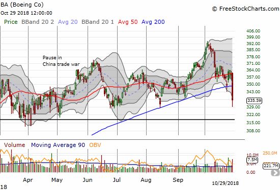 Boeing (BA) finally sliced through its 200DMA support with a 6.6% loss. This is BA's first close below its 200DMA in 2 years.
