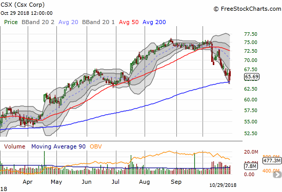 CSX Corporation (CSX) bounced near perfectly off 200DMA support last Friday. The day's fade off intraday highs closed the stock with a 0.4% loss.