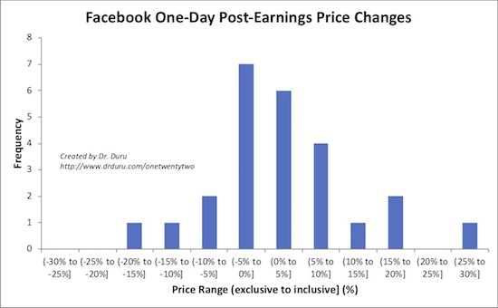 The majority of Facebook's 1-day price earnings changes fall in the range of -5% to 5%.