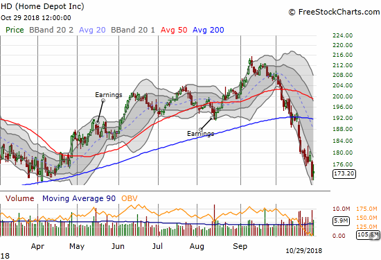 Home Depot (HD) held onto a small gain of 0.6% and is clinging to support at its 2018 low.