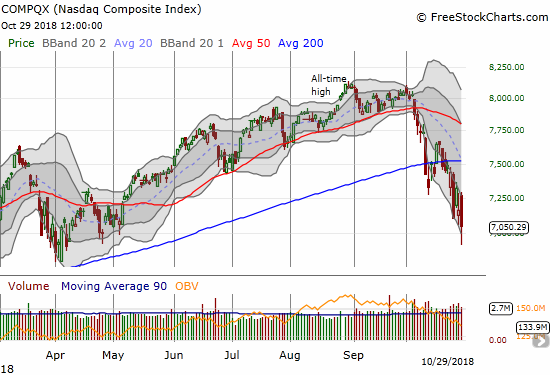 The NASDAQ lost 1.6% after gapping up as high as 1.5%. The tech-laden index closed at a new 6-month low.