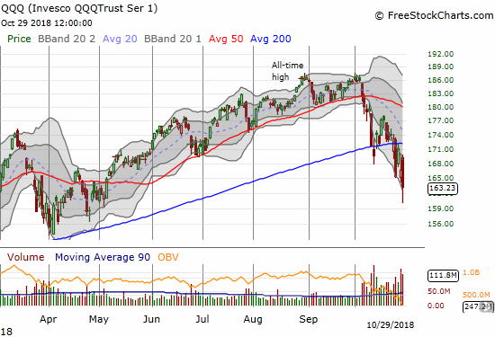 The Invesco QQQ Trust (QQQ) lost 2.1% after ranging from $169 to $160 on the day.