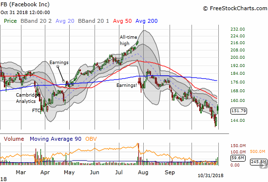 Facebook (FB) gapped up right into a pivot around its downtrending 20DMA. The 3.8% gain was well-within the typical post-earnings move.
