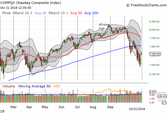 The NASDAQ gapped up and broke out from its primary downtrend defined by the lower Bollinger Band channel. After a fade from the intraday highs, the NASDAQ gained 2.0%.