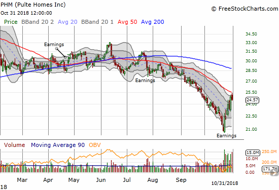 Pulte Home (PHM) failed right at downtrending 50DMA resistance. The stock ended the day with a 1.3% loss.