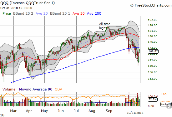 At one point, the Invesco QQQ Trust (QQQ) looked like it would challenge its 200DMA resistance. A fade from the highs closed out QQQ with a 2.4% gain on the day and a breakout from the primary downtrend.