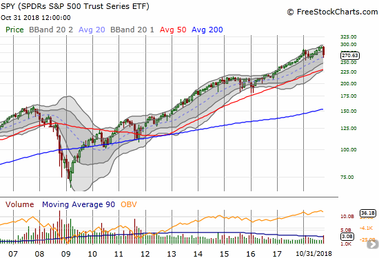 This monthly view of the S&P 500 reminds me of the rarity of October's drawdown during this bull market.