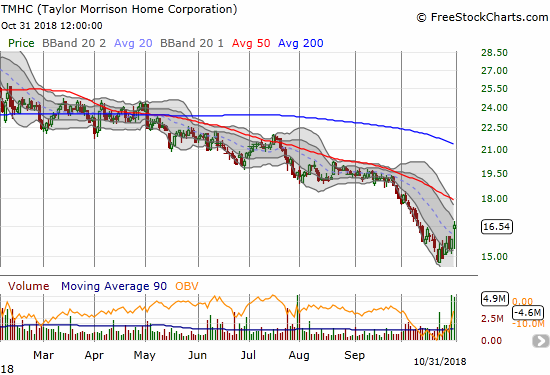 Taylor Morrison Home Corporation (TMHC) gained 4.6% post-earnings. The stock neatly cleared its downtrending 20DMA.