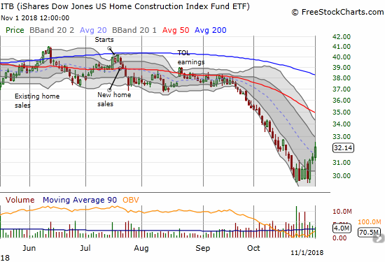 The iShares US Home Construction ETF (ITB) confirmed a breakout from a short period of wide-ranging consolidation. The 3.1% gain looks like it signaled a bottom.
