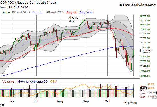 The NASDAQ gained 1.8% in a move that confirmed the breakout from the lower Bollinger Band (BB) downtrend channel. It closed right at downtrending 20DMA resistance.