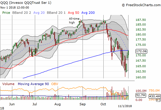 The Invesco QQQ Trust (QQQ) gained 1.3% as it closed right at converged resistance from the 20 and 200DMAs.