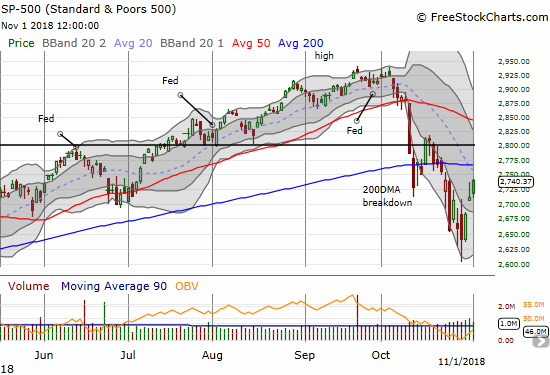 The S&P 500 (SPY) gained 1.1% in a move that confirmed the breakout from the lower Bollinger Band (BB) downtrend channel.