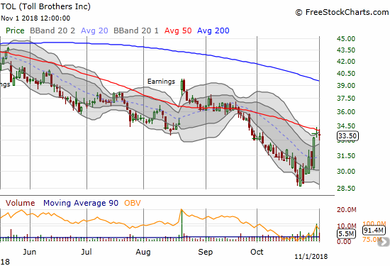 Toll Brothers (TOL) is one of the first home builders facing a major overhead test. It is not a good sign that the stock stalled at 50DMA resistance over two days of rallies in the market.