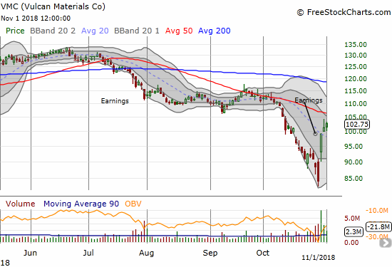 Vulcan Materials Corporation (VMC) printed an extremely sharp V in the wake of its earnings. Steeply downtrending 50DMA looms overhead as resistance.