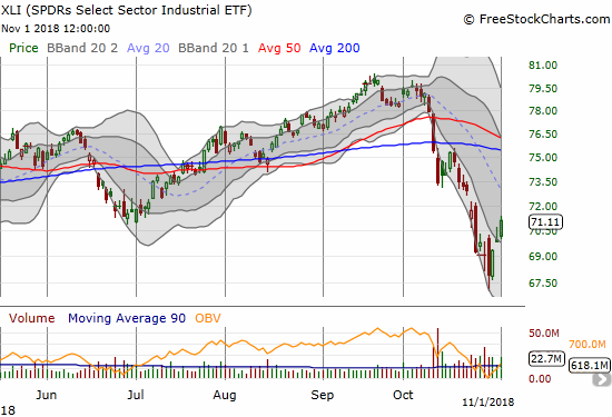 The Industrial Select Sector SPDR ETF (XLI) gained 1.8% in a move that recovered the previous 2018 low.