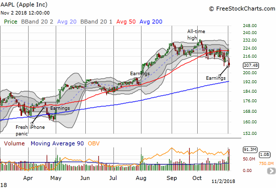 Apple (AAPL) barely escaped its 6.6% post-earnings loss with a defense of the intraday low that started the week. AAPL also made a rare close below its lower Bollinger Band (BB)