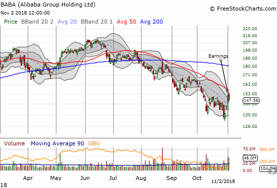 Ali Baba Group Holding (BABA) bounced all over the place post-earnings but ended up with a 2.4% loss. The stock closed in on its downtrending 50DMA resistance at one point.