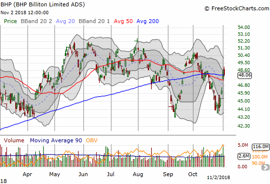 BHP Billiton (BHP) dropped back toward 200DMA support with a 0.9% loss.