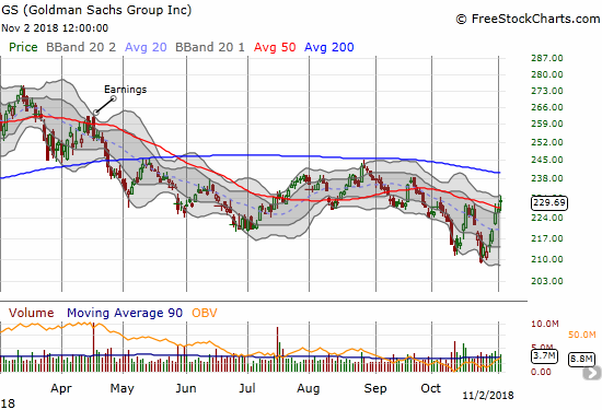 Goldman Sachs (GS) ripped higher off its 2-year low. Can THIS 50DMA breakout hold?