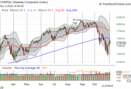 The NASDAQ lost 1.0% as its downtrending 20DMA held as resistance.