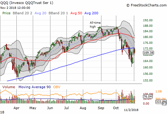 The Invesco QQQ Trust (QQQ) lost 1.6% and also lost its battle with 200DMA resistance.