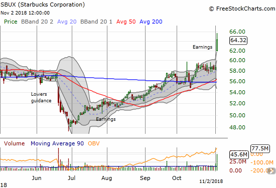 Starbucks (SBUX) soared a startling 9.7% post-earnings for a 17-month high and a close well above its upper Bollinger Band (BB).