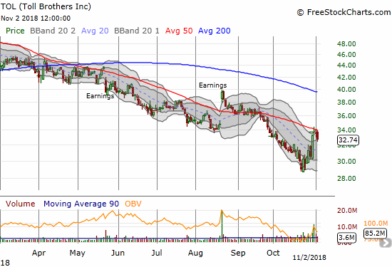 Toll Brothers (TOL) lost 2.3% as its declining 50DMA held as resistance.
