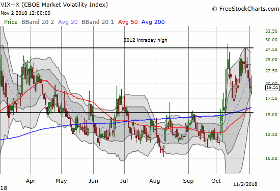 "The volatility index, the VIX, gained 0.9% but stayed below the 20 level which is the threshold to ""elevated"" levels."