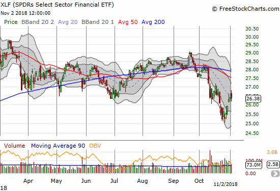 The Financial Select Sector SPDR ETF (XLF) ended the day flat after sharp fade from its intraday high. Will XLF start churning at this previous consolidation area?