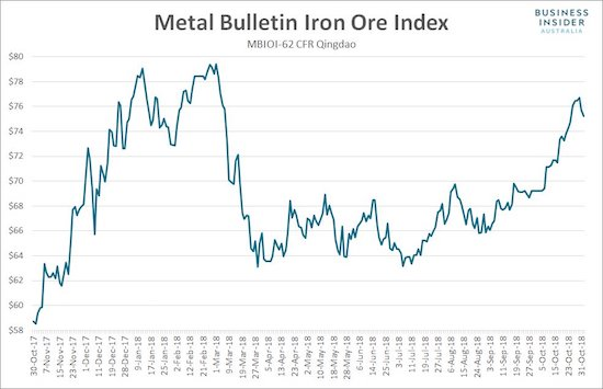 While global stock markets sold off in October, iron ore, surprisingly, soared.