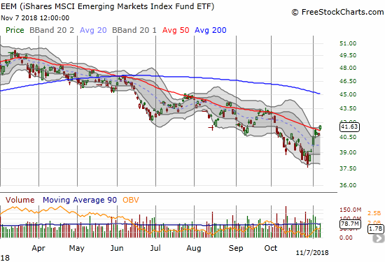The iShares MSCI Emerging Markets ETF (EEM) broke out above its downtrending 50DMA resistance with a 1.9% gain.