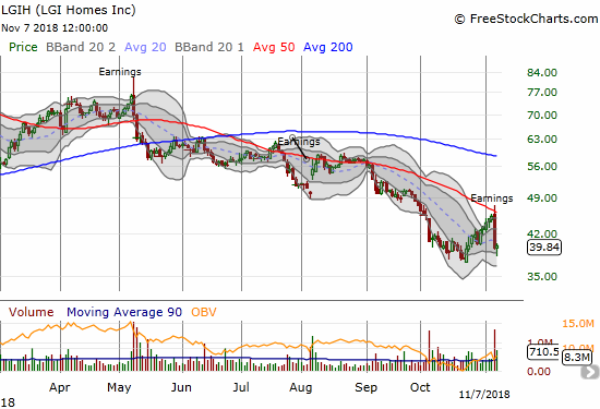LGI Homes (LGIH) was rejected by 50DMA resistance after earnings disappointed investors.