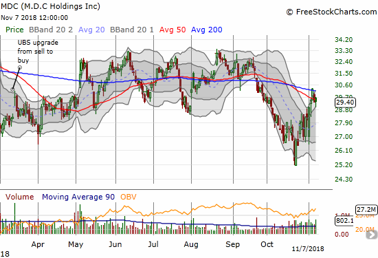 When M.D.C. Holdings (MDC) challenged its 200DMA resistance, the stock became one of the strongest home builders relative to the October losses.
