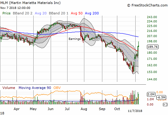 Earnings helped propel Martin Marietta Materials (MLM) through its 50DMA for the first time since the breakdown in late July. However, today the stock faded sharply from intraday highs.