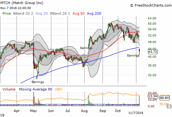 Match.com (MTCH) lost 17.0% post-earnings and closed below its 200DMA for the first time in over 3 months.