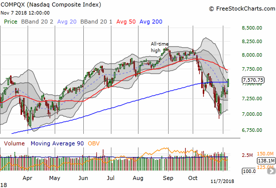 The NASDAQ surged 2.6% and sliced right through 200DMA resistance.