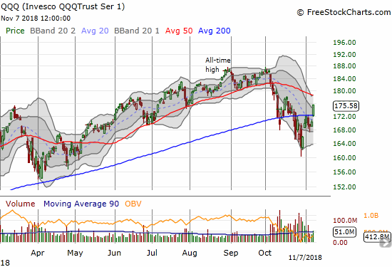 The Invesco QQQ Trust (QQQ) gained 1.3% after opening with a gap up that perfectly coincided with 200DMA resistance.
