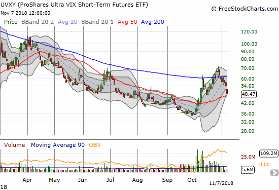 The ProShares Ultra VIX Short-Term Futures (UVXY) lost 10.7%, a much smaller loss than I would have expected given the size of the VIX's loss.