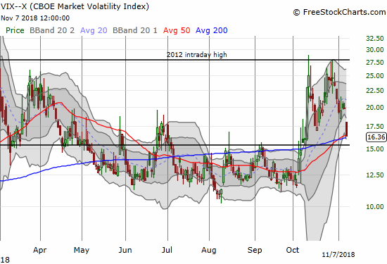 The volatility index, the VIX, lost 17.8% on the day. It is perched right at a critical juncture with almost a month of gains from oversold churn now lost.