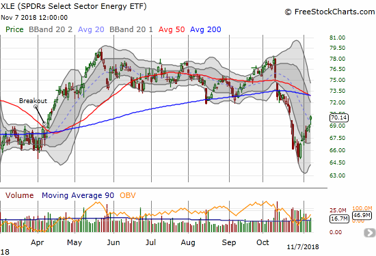 Energy Select Sector SPDR ETF (XLE) is following the market higher off its lows and now contradicting oil's continued decline.
